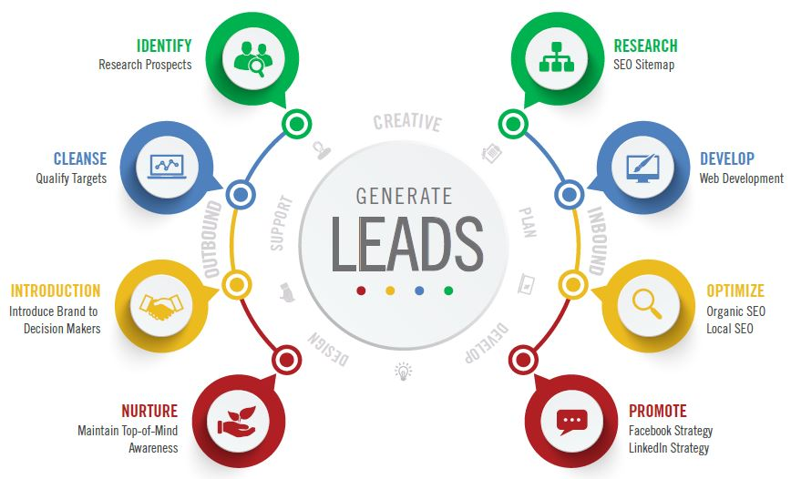 Lead Generation Company in Mumbai,India